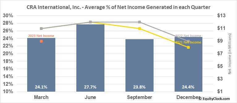 CRA International, Inc. (NASD:CRAI) Net Income Seasonality