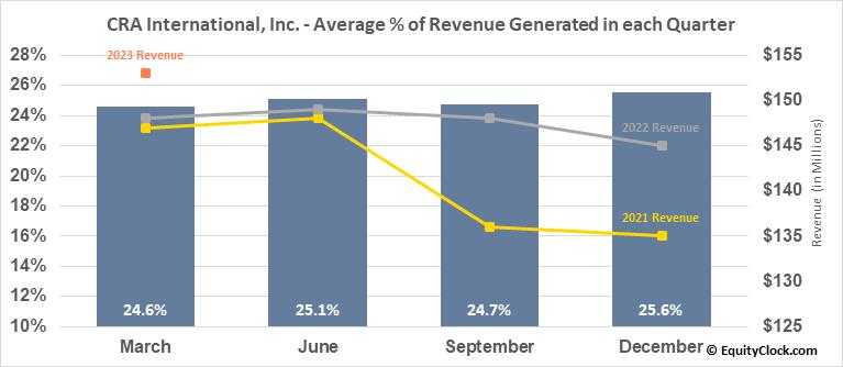 CRA International, Inc. (NASD:CRAI) Revenue Seasonality