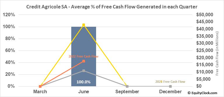 Credit Agricole SA (OTCMKT:CRARY) Free Cash Flow Seasonality