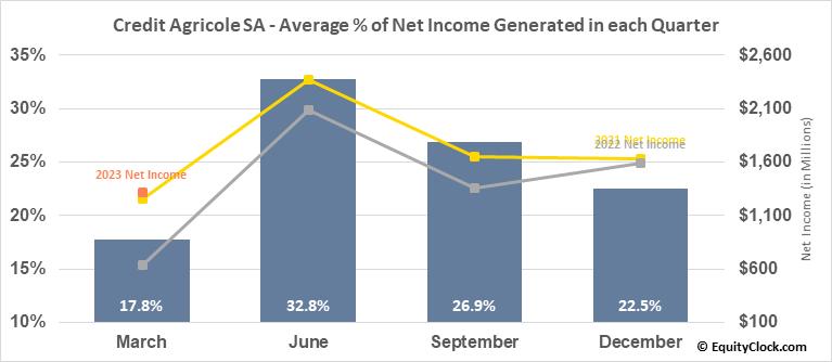 Credit Agricole SA (OTCMKT:CRARY) Net Income Seasonality