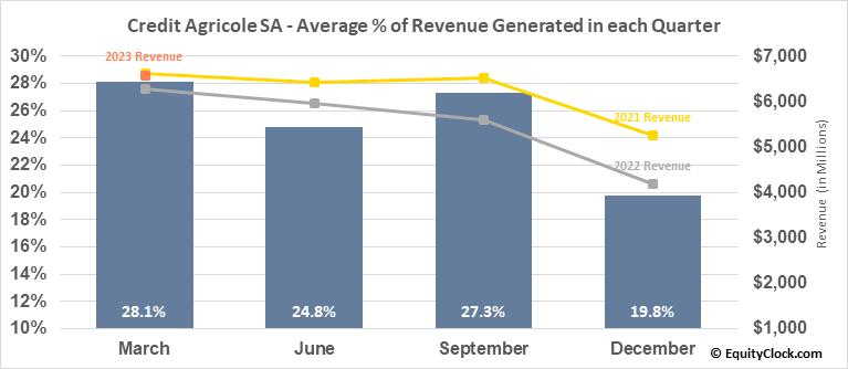 Credit Agricole SA (OTCMKT:CRARY) Revenue Seasonality