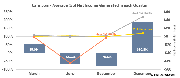 Care.com (NYSE:CRCM) Net Income Seasonality
