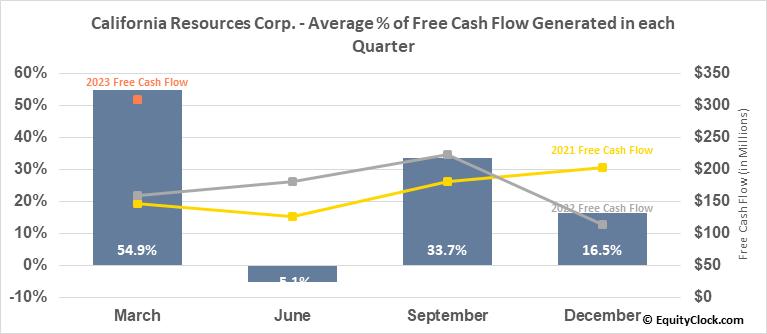 California Resources Corp. (NYSE:CRC) Free Cash Flow Seasonality