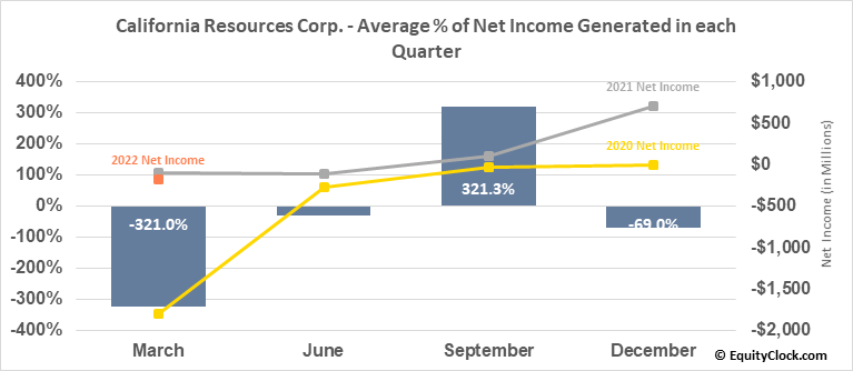 California Resources Corp. (NYSE:CRC) Net Income Seasonality