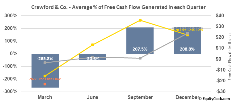 Crawford & Co. (NYSE:CRD/A) Free Cash Flow Seasonality
