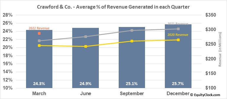 Crawford & Co. (NYSE:CRD/A) Revenue Seasonality
