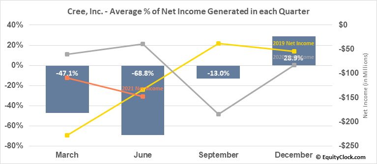 Cree, Inc. (NASD:CREE) Net Income Seasonality