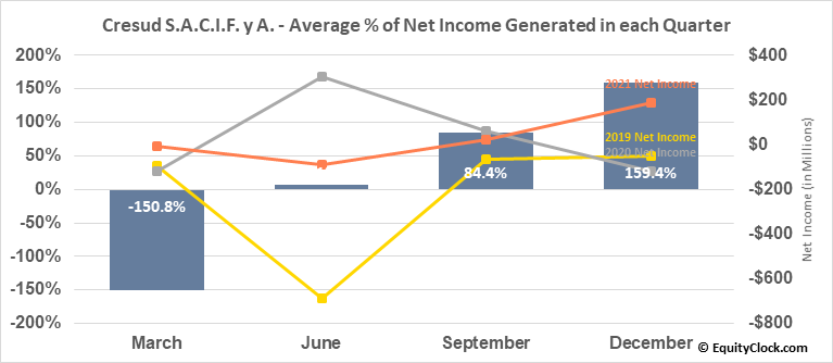 Cresud S.A.C.I.F. y A. (NASD:CRESY) Net Income Seasonality