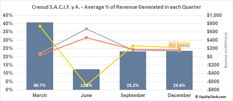 Cresud S.A.C.I.F. y A. (NASD:CRESY) Revenue Seasonality