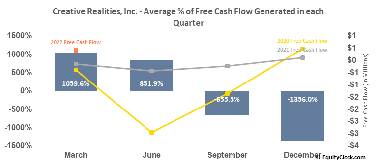 Creative Realities, Inc. (NASD:CREX) Free Cash Flow Seasonality