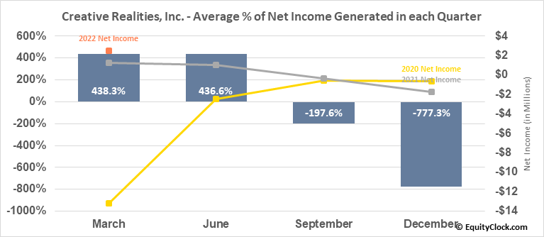 Creative Realities, Inc. (NASD:CREX) Net Income Seasonality