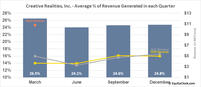 Creative Realities, Inc. (NASD:CREX) Revenue Seasonality