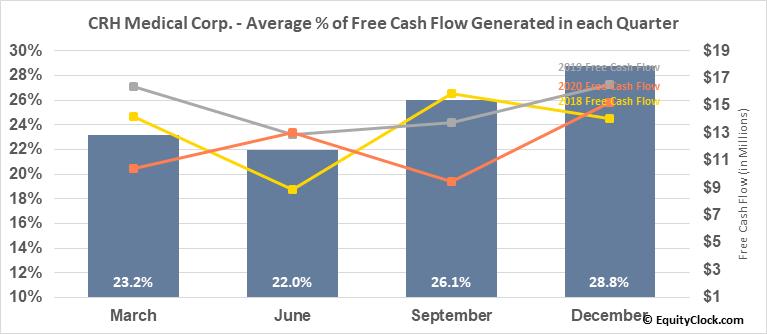 CRH Medical Corp. (TSE:CRH.TO) Free Cash Flow Seasonality