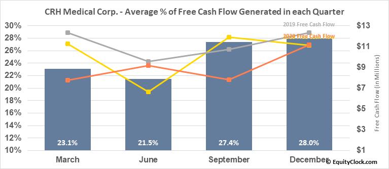 CRH Medical Corp. (AMEX:CRHM) Free Cash Flow Seasonality