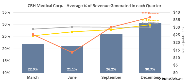 CRH Medical Corp. (AMEX:CRHM) Revenue Seasonality