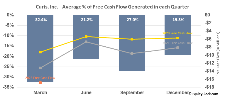 Curis, Inc. (NASD:CRIS) Free Cash Flow Seasonality