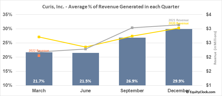 Curis, Inc. (NASD:CRIS) Revenue Seasonality