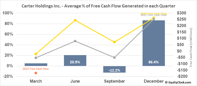 Carter Holdings Inc. (NYSE:CRI) Free Cash Flow Seasonality
