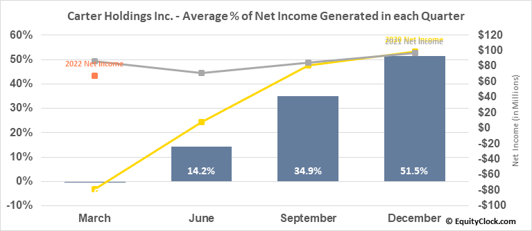 Carter Holdings Inc. (NYSE:CRI) Net Income Seasonality