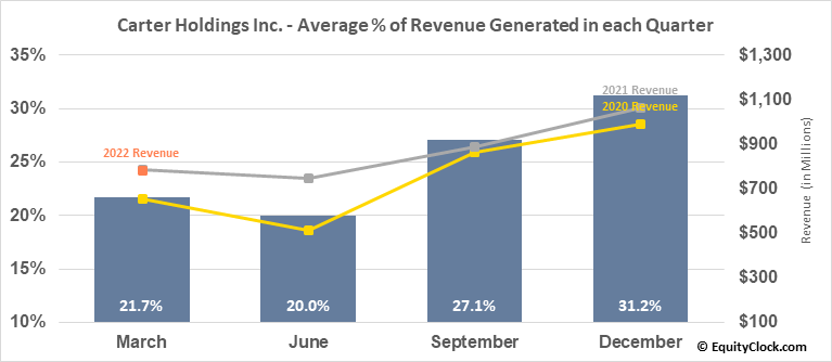 Carter Holdings Inc. (NYSE:CRI) Revenue Seasonality