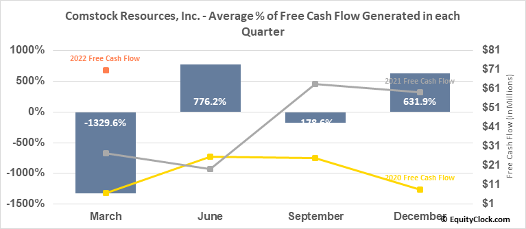 Comstock Resources, Inc. (NYSE:CRK) Free Cash Flow Seasonality