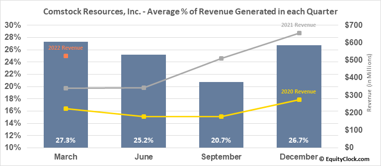 Comstock Resources, Inc. (NYSE:CRK) Revenue Seasonality
