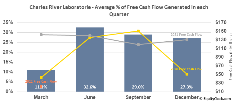 Charles River Laboratorie (NYSE:CRL) Free Cash Flow Seasonality