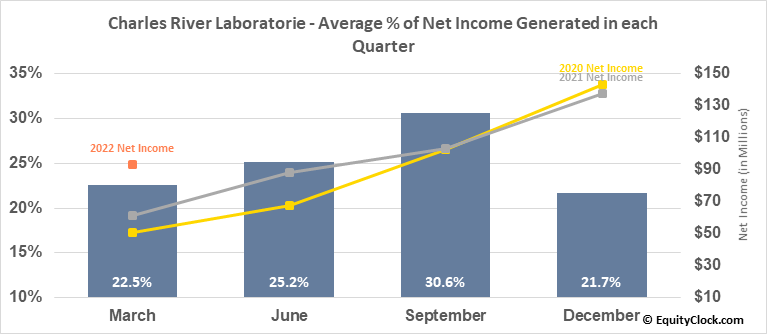 Charles River Laboratorie (NYSE:CRL) Net Income Seasonality