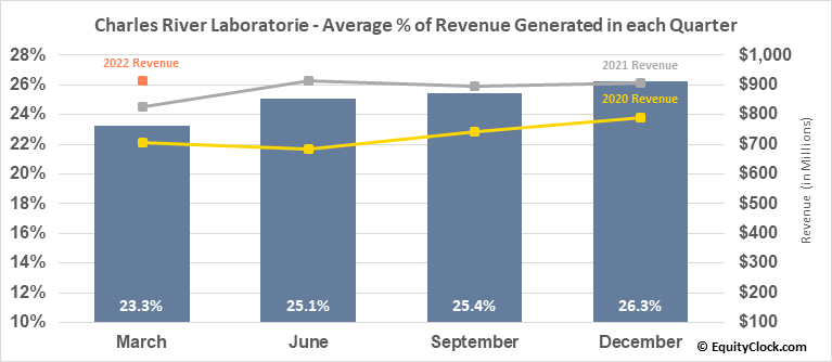 Charles River Laboratorie (NYSE:CRL) Revenue Seasonality