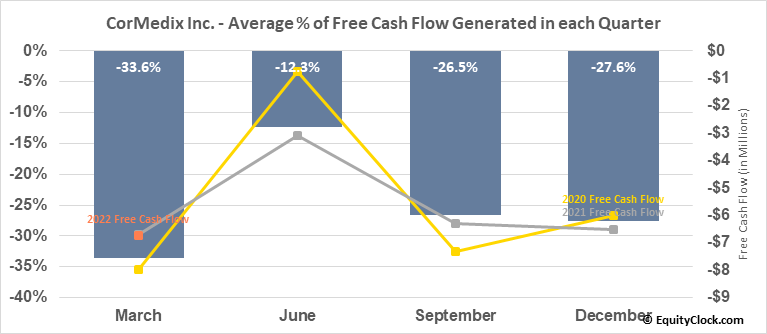 CorMedix Inc. (AMEX:CRMD) Free Cash Flow Seasonality