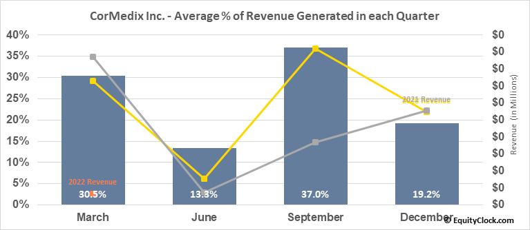 CorMedix Inc. (AMEX:CRMD) Revenue Seasonality
