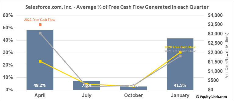 Salesforce.com, Inc. (NYSE:CRM) Free Cash Flow Seasonality