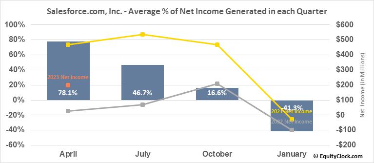 Salesforce.com, Inc. (NYSE:CRM) Net Income Seasonality