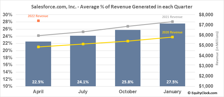Salesforce.com, Inc. (NYSE:CRM) Revenue Seasonality