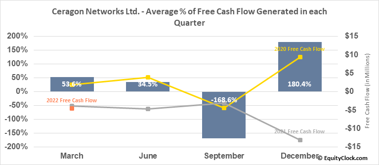 Ceragon Networks Ltd. (NASD:CRNT) Free Cash Flow Seasonality