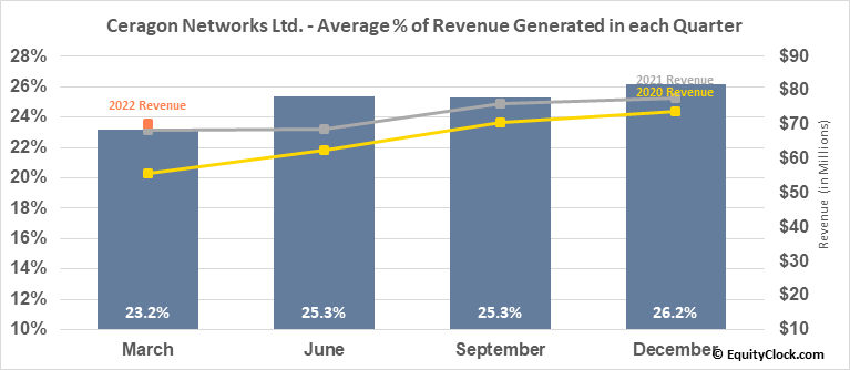 Ceragon Networks Ltd. (NASD:CRNT) Revenue Seasonality