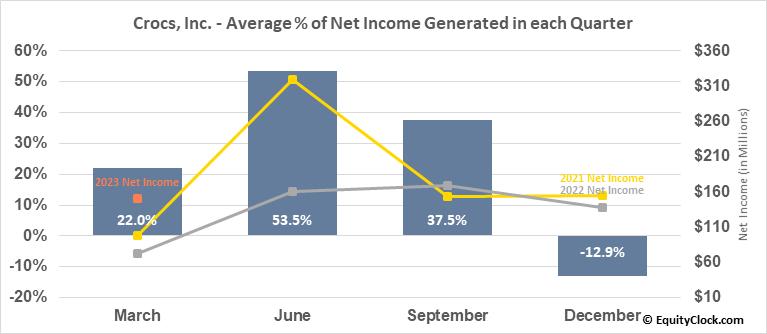 Crocs, Inc. (NASD:CROX) Net Income Seasonality