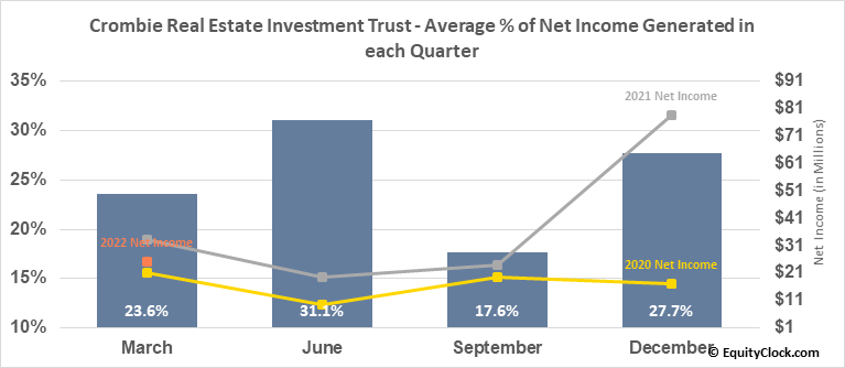Crombie Real Estate Investment Trust (TSE:CRR/UN.TO) Net Income Seasonality