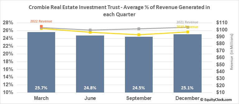 Crombie Real Estate Investment Trust (TSE:CRR/UN.TO) Revenue Seasonality