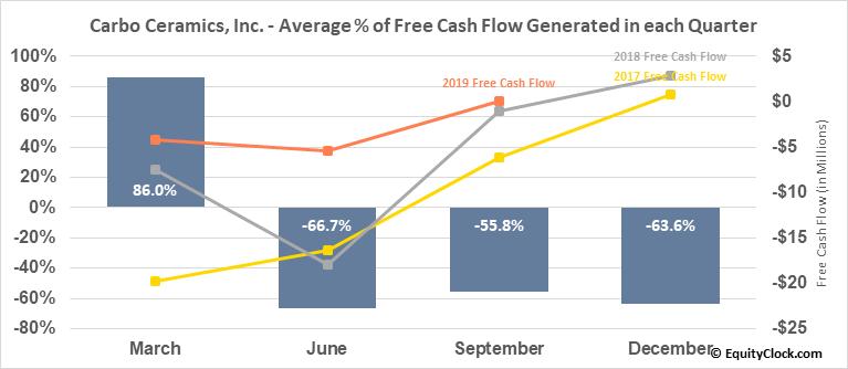 Carbo Ceramics, Inc. (NYSE:CRR) Free Cash Flow Seasonality