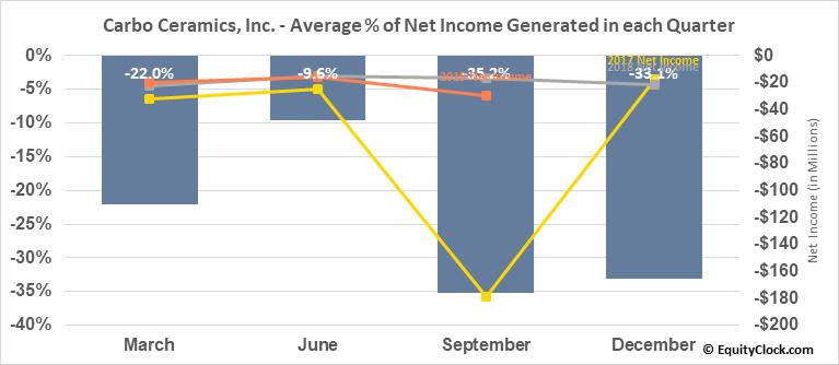 Carbo Ceramics, Inc. (NYSE:CRR) Net Income Seasonality