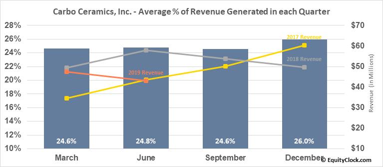 Carbo Ceramics, Inc. (NYSE:CRR) Revenue Seasonality