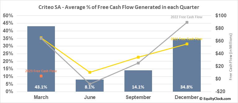 Criteo SA (NASD:CRTO) Free Cash Flow Seasonality