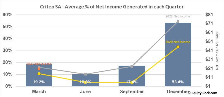Criteo SA (NASD:CRTO) Net Income Seasonality