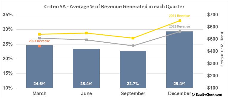 Criteo SA (NASD:CRTO) Revenue Seasonality