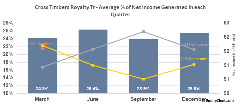 Cross Timbers Royalty Tr (NYSE:CRT) Net Income Seasonality