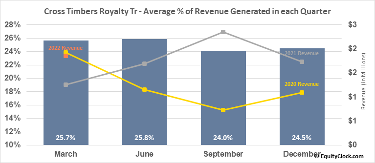 Cross Timbers Royalty Tr (NYSE:CRT) Revenue Seasonality