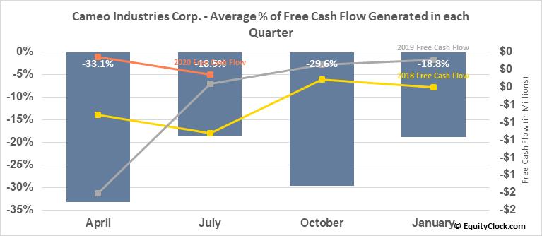 Cameo Industries Corp. (OTCMKT:CRUUF) Free Cash Flow Seasonality
