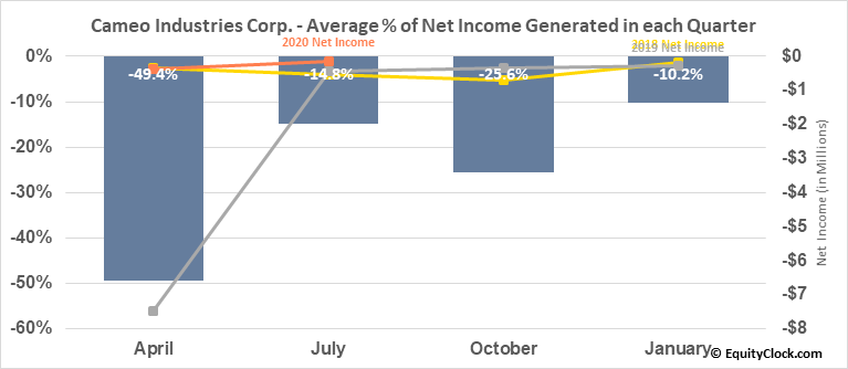 Cameo Industries Corp. (OTCMKT:CRUUF) Net Income Seasonality