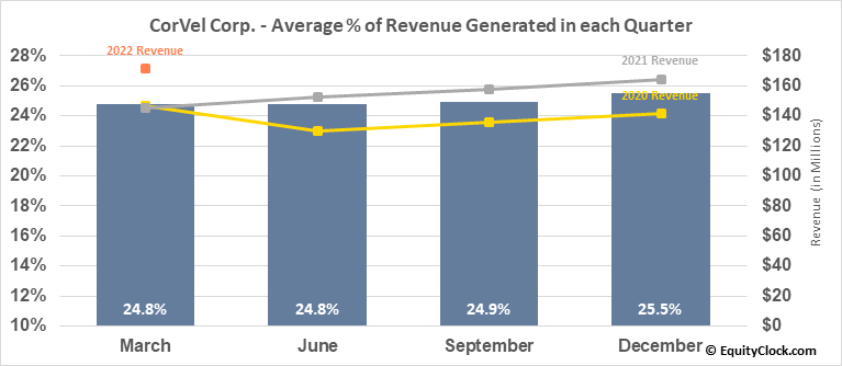 CorVel Corp. (NASD:CRVL) Revenue Seasonality